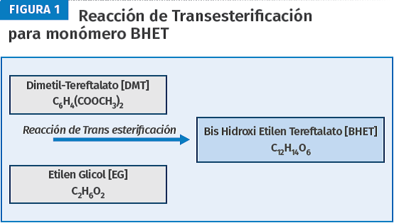 Reacción de transesterificación para monómero BHET.