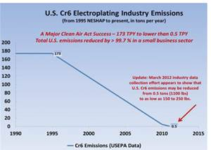NASF REPORT: Is EPA Playing Dirty With Chromium Data?