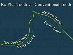 new tooth geometry