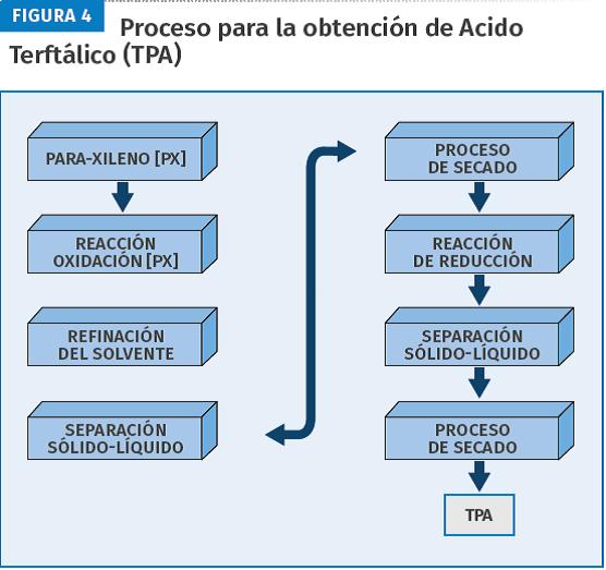Proceso para la obtención de ácido terftálico (TPA).