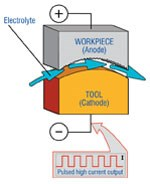 Electro-chemical machining