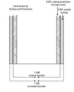 Hard-anodizing buildup