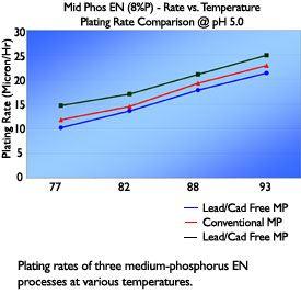 medium-phosphorus EN processes