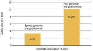Comparison of chromate consumption