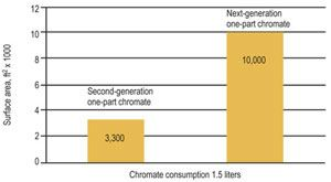 Comparison of chromate consumption