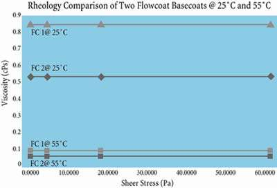 Rheology comparison
