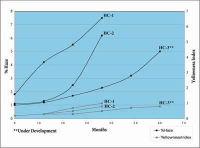 Evolution of UV hardcoat development