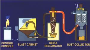 Suction-feed blasting cabinets