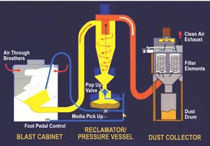 pressure-blast equipment