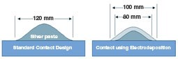 front side contact designs