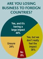 losing business primarily to China and Mexico