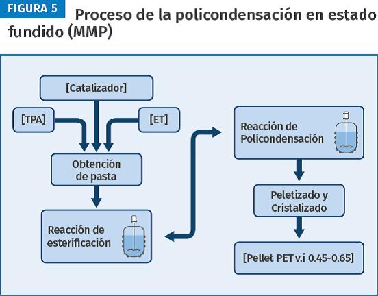 Proceso de la policondensación en estado fundido (MMP).