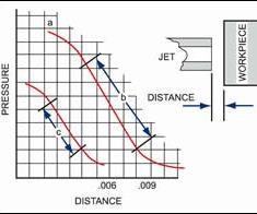 pressure-distance curve