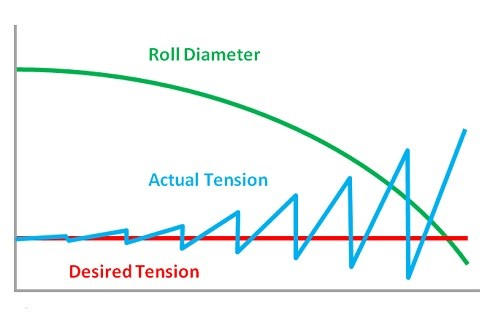 An examination of tension control in a white paper from the maintaining proper tension gets increasingly difficult as roll diameters decrease and changes happen more frequently this method is also exposed to the sciox Choice Image
