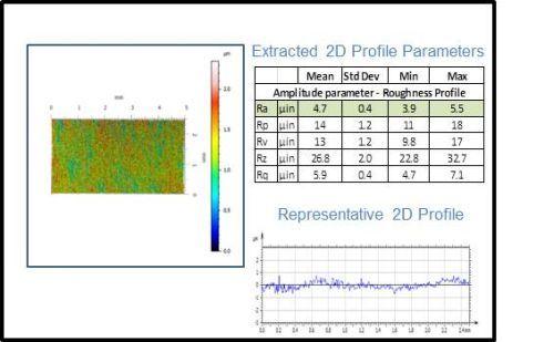 3D surface measurement process
