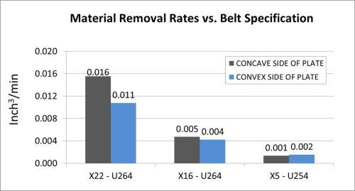 Material removal rates for each belt