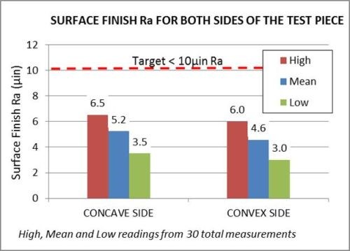 Surface finish Ra for both concave and convex sides