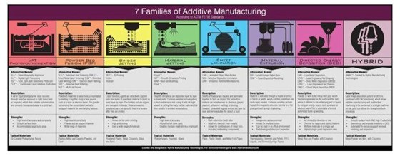 7 families of additive manufacturing