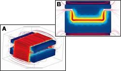 Simulates electromagnetic flows