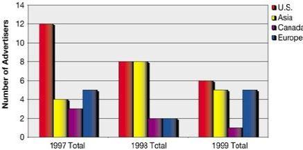 Chart Ia
