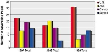 Chart Ib