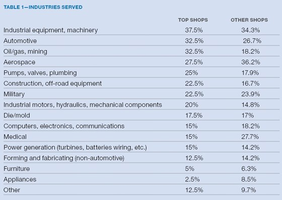 top shops benchmarking table