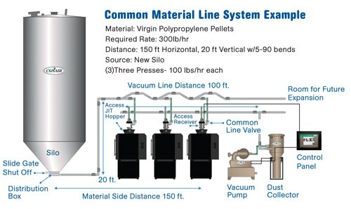 how to set up  u0026 maintain an efficient resin handling system   plastics technology