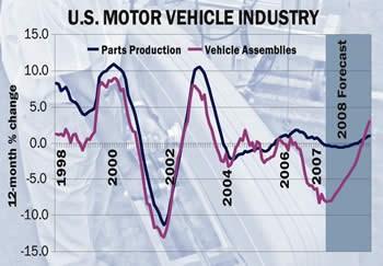US Motor Vehicle Industry