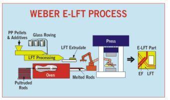 Weber e-lft process