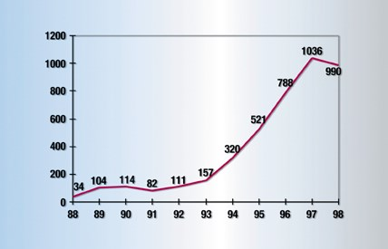 Graph 1: Rapid Prototyping (RP) Unit Sales Worldwide.