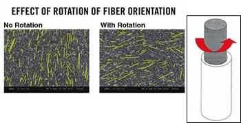 Effect of rotation of fiber orientation